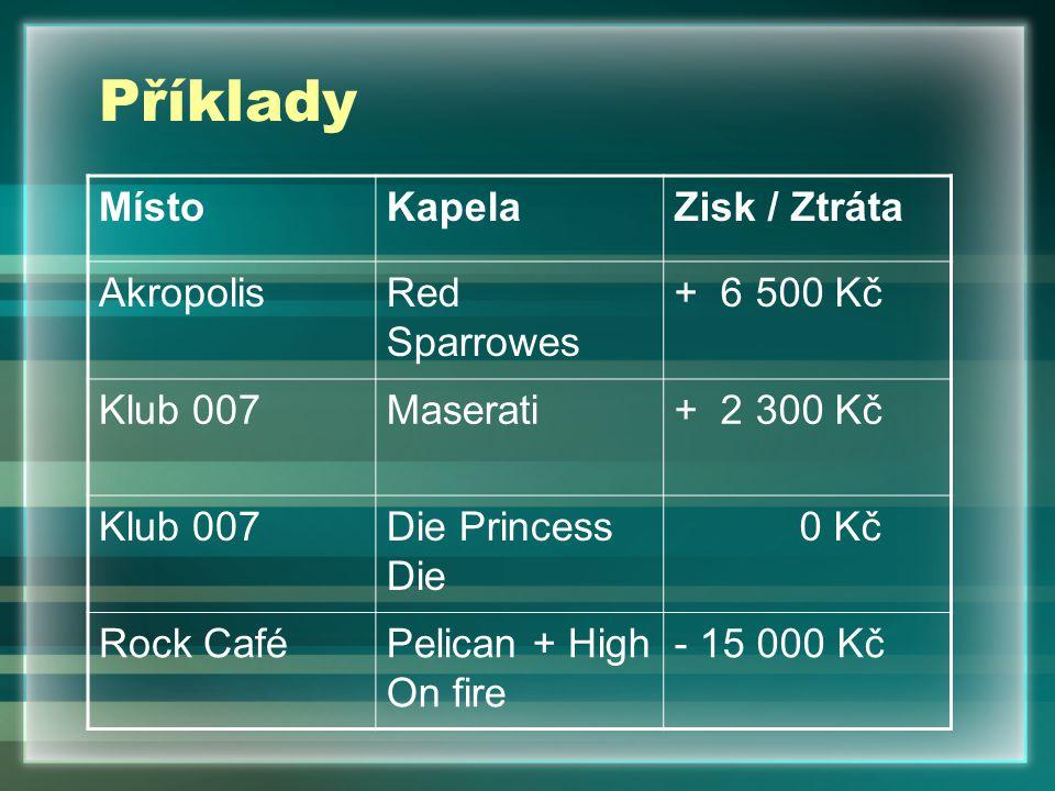 Příklady MístoKapelaZisk / Ztráta AkropolisRed Sparrowes + 6 500 Kč Klub 007Maserati+ 2 300 Kč Klub 007Die Princess Die 0 Kč Rock CaféPelican + High On fire - 15 000 Kč