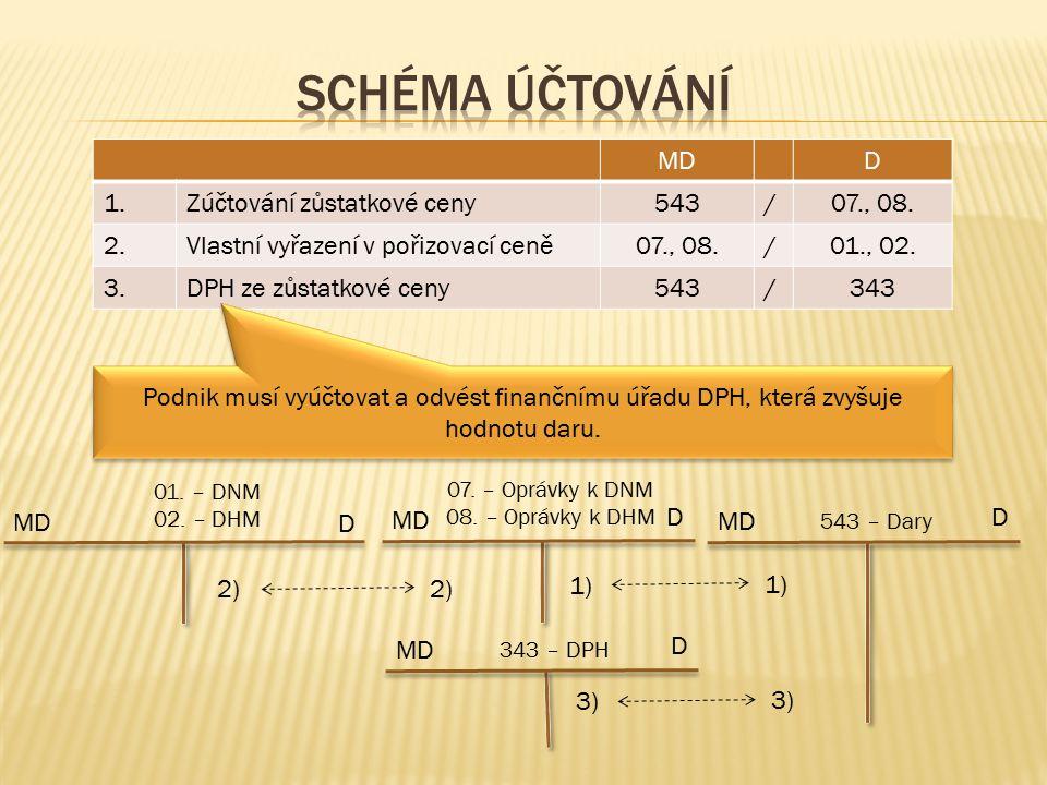 MDD 1.Zúčtování zůstatkové ceny543/07., 08. 2.Vlastní vyřazení v pořizovací ceně07., 08./01., 02.
