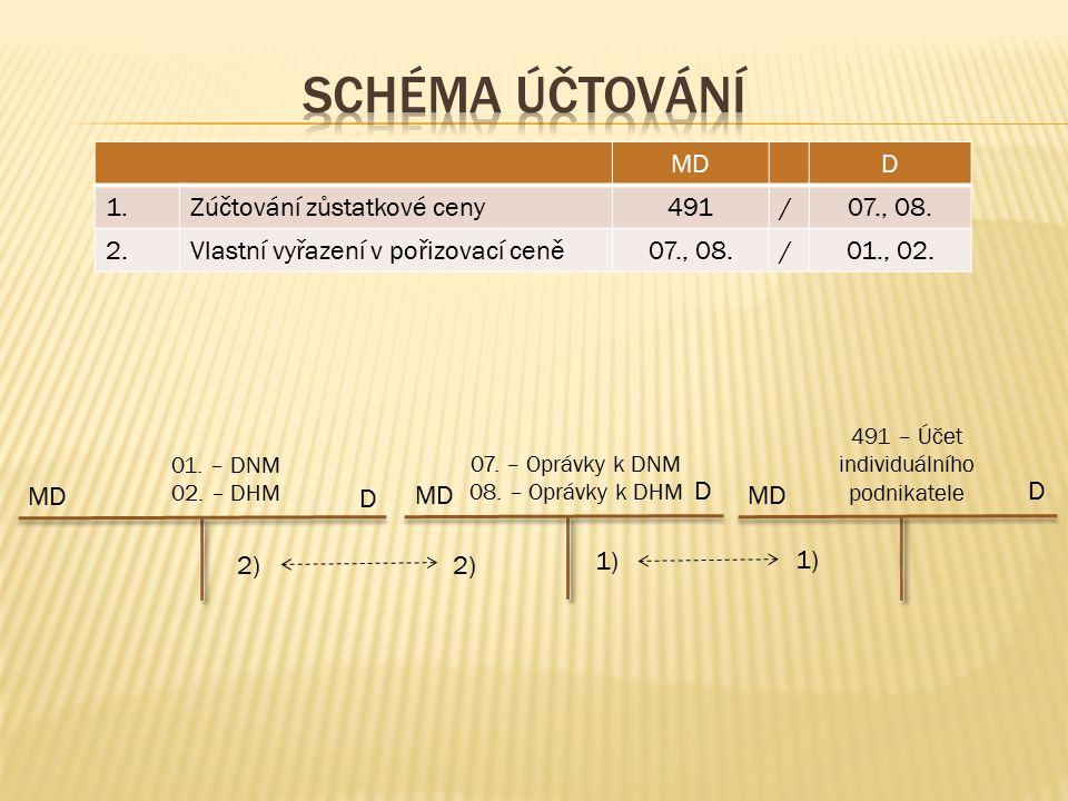 MDD 1.Zúčtování zůstatkové ceny491/07., 08. 2.Vlastní vyřazení v pořizovací ceně07., 08./01., 02.