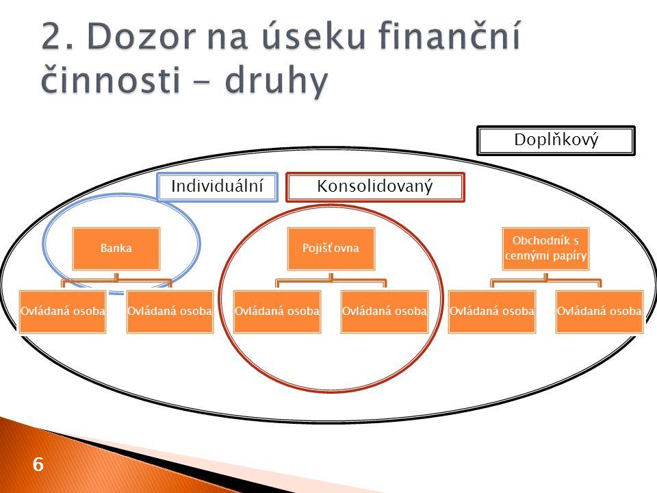 Banka Ovládaná osoba Pojišťovna Ovládaná osoba Obchodník s cennými papíry Ovládaná osoba 6 KonsolidovanýIndividuální Doplňkový