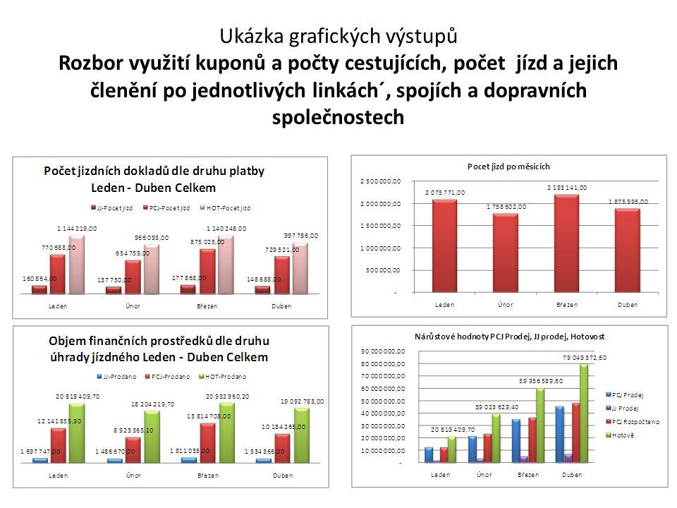 Ukázka grafických výstupů Rozbor využití kuponů a počty cestujících, počet jízd a jejich členění po jednotlivých linkách´, spojích a dopravních společnostech