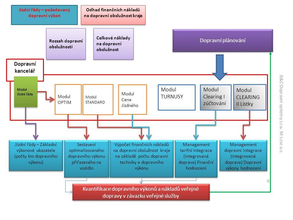 Modul STANDARD Modul Clearing I zúčtování Modul CLEARING II Lístky Dopravní plánování Jízdní řády – požadovaný dopravní výkon Management tarifní integrace (integrovaná doprava) Finanční hodnocení Odhad finančních nákladů na dopravní obslužnost kraje Sestavení optimalizovaného dopravního výkonu přiřazeného na vozidlo Výpočet finančních nákladů na dopravní obslužnost kraje na základě počtu dopravní techniky a dopravního výkonu Kvantifikace dopravního výkonů a nákladů veřejné dopravy v závazku veřejné služby Dopravní kancelář Modul Jízdní řády Rozsah dopravní obslužnosti Celkové náklady na dopravní obslužnost Jízdní řády – Základní výkonové ukazatele (počty km dopravního výkonu) Modul Cena Jízdného Management dopravní integrace (integrovaná doprava) Dopravní výkony hodnocení Modul TURNUSY 6 B&C Dopravní systémy s.r.o.