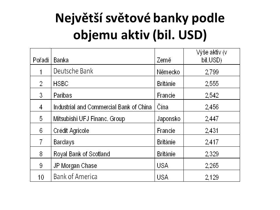 Největší světové banky podle objemu aktiv (bil. USD)