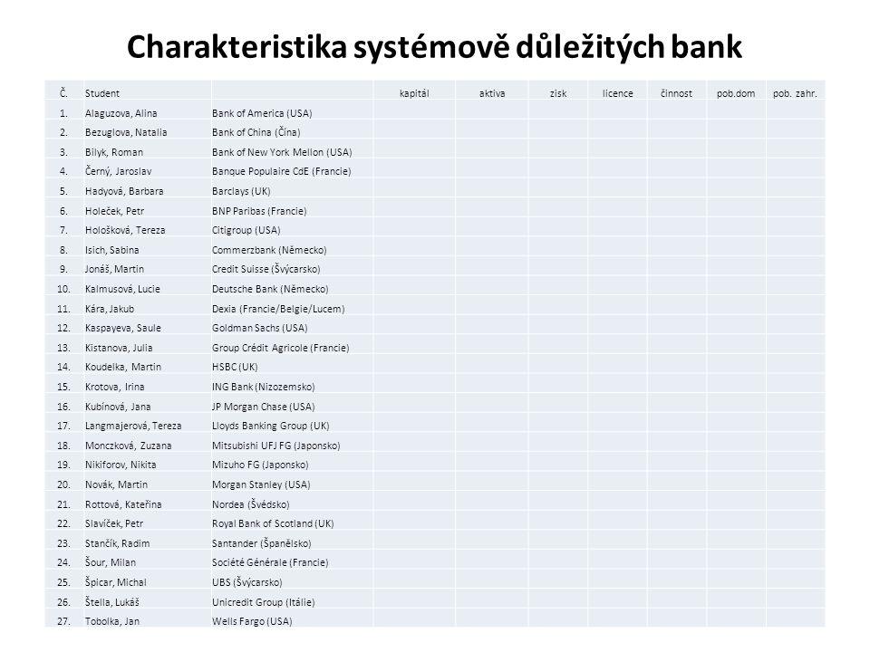 Charakteristika systémově důležitých bank Č.Student kapitálaktivazisklicencečinnostpob.dompob.