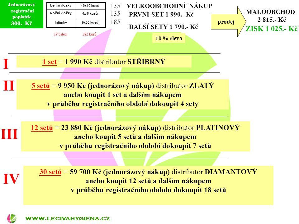 prodej MALOOBCHOD 2 815.- Kč ZISK 1 025.- Kč I II III IV 1 set = 1 990 Kč distributor STŘÍBRNÝ 5 setů = 9 950 Kč (jednorázový nákup) distributor ZLATÝ anebo koupit 1 set a dalším nákupem v průběhu registračního období dokoupit 4 sety 12 setů = 23 880 Kč (jednorázový nákup) distributor PLATINOVÝ anebo koupit 5 setů a dalším nákupem v průběhu registračního období dokoupit 7 setů 30 setů = 59 700 Kč (jednorázový nákup) distributor DIAMANTOVÝ anebo koupit 12 setů a dalším nákupem v průběhu registračního období dokoupit 18 setů www.lecivahygiena.cz Jednorázový registrační poplatek 300.- Kč PRVNÍ SET 1 990.- Kč DALŠÍ SETY 1 790.- Kč VELKOOBCHODNÍ NÁKUP 10 % sleva Denní vlo ž ky 10x10 kusů No č ní vlo ž ky 4x 8 kusů Intimky5x30 kusů 19 balení 282 kusů 135 185