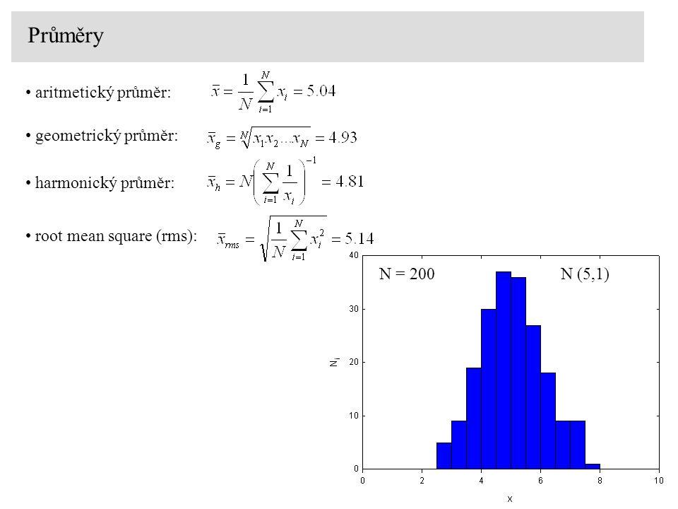 Průměry aritmetický průměr: geometrický průměr: harmonický průměr: root mean square (rms): N (5,1) N = 200