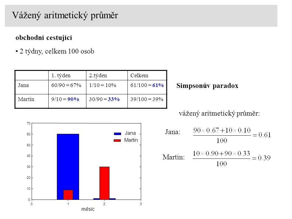 Vážený aritmetický průměr 1. týden2.týdenCelkem Jana60/90 = 67%1/10 = 10%61/100 = 61% Martin9/10 = 90%30/90 = 33%39/100 = 39% obchodní cestující 2 týd