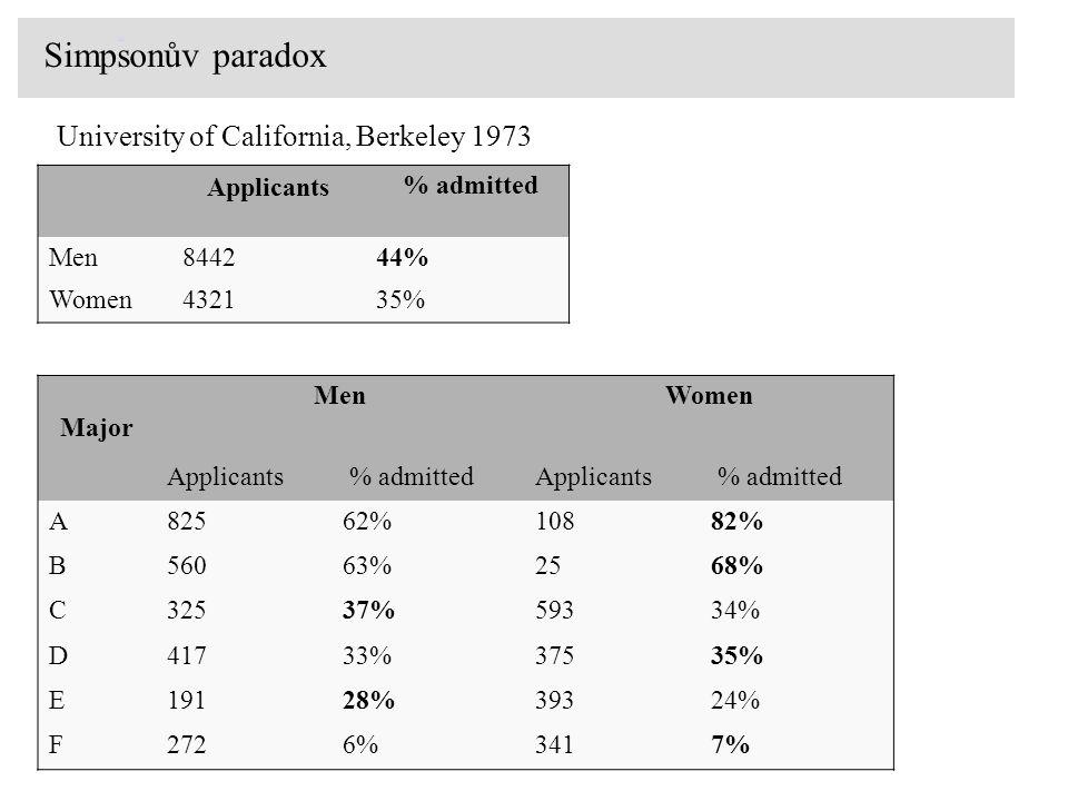 [3] Applicants % admitted Men844244% Women432135% Major MenWomen Applicants % admittedApplicants % admitted A82562%10882% B56063%2568% C32537%59334% D