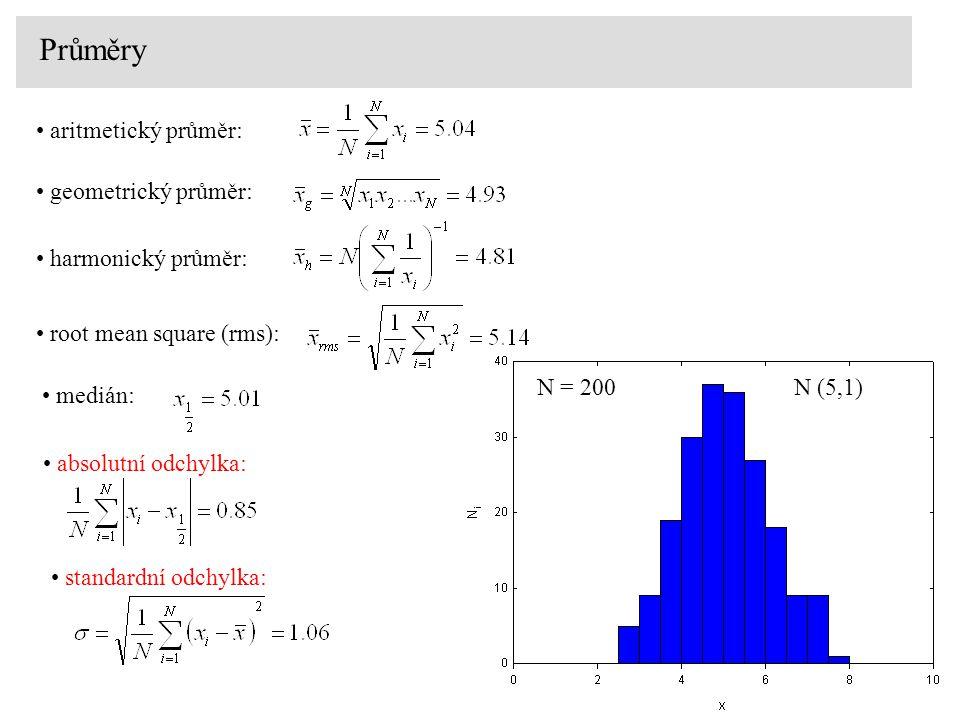 Průměry aritmetický průměr: geometrický průměr: harmonický průměr: root mean square (rms): N (5,1) N = 200 medián: absolutní odchylka: standardní odch