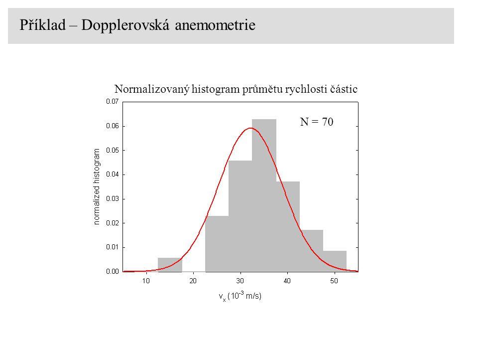 Příklad – Dopplerovská anemometrie Normalizovaný histogram průmětu rychlosti částic N = 70
