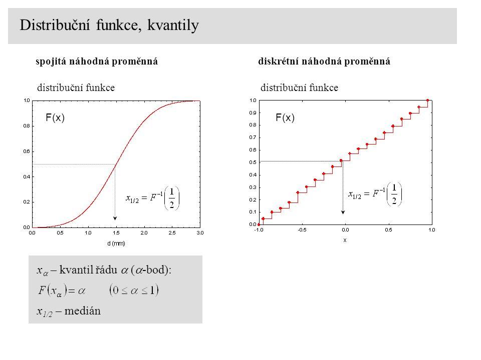 F(x) distribuční funkce diskrétní náhodná proměnná Distribuční funkce, kvantily F(x) distribuční funkce spojitá náhodná proměnná x  – kvantil řádu 