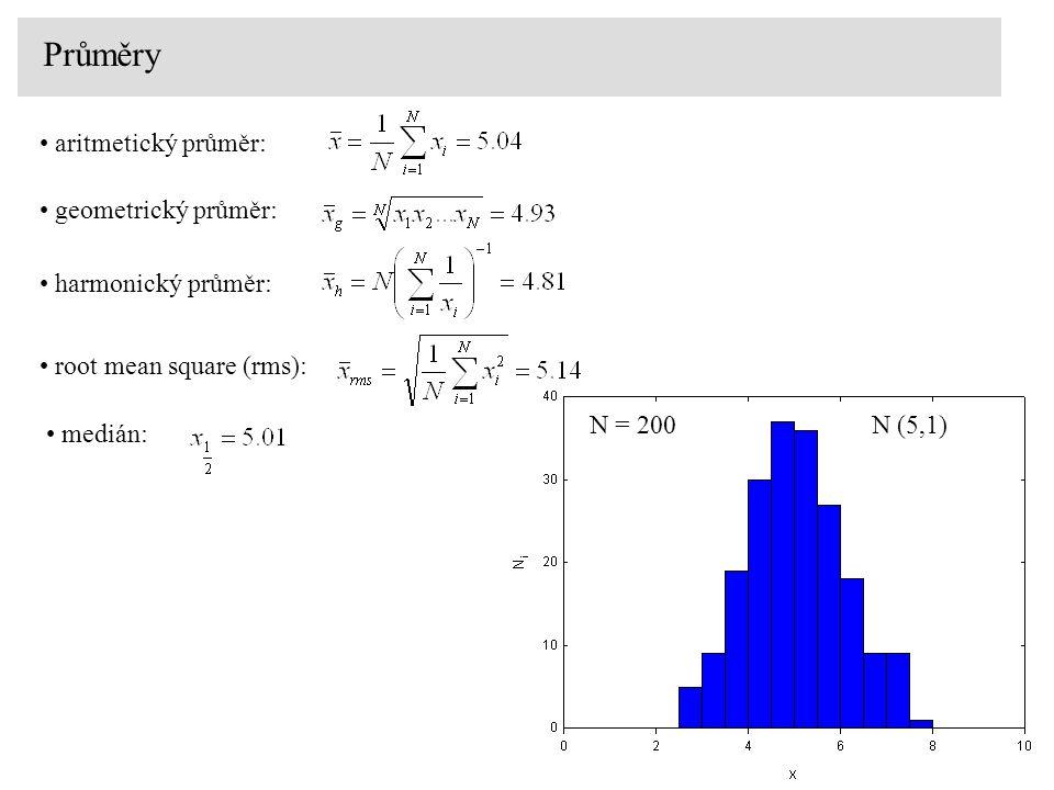 Průměry aritmetický průměr: geometrický průměr: harmonický průměr: root mean square (rms): N (5,1) N = 200 medián: