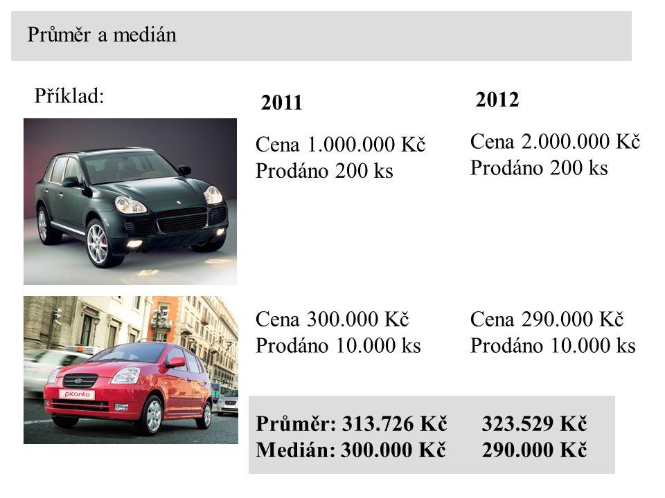Průměr a medián Příklad: Cena 1.000.000 Kč Prodáno 200 ks 2011 Cena 300.000 Kč Prodáno 10.000 ks Průměr: 313.726 Kč Medián: 300.000 Kč Cena 2.000.000