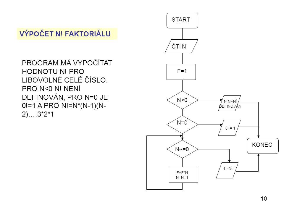 10 START ČTI N F=1 N<0 N=0 N~=0 F=F*N N=N=1 N-NENÍ DEFINOVÁN 0.
