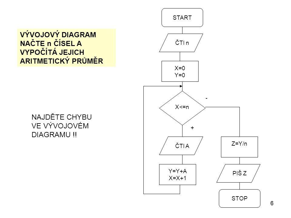 6 START ČTI n X=0 Y=0 X<=n ČTI A Y=Y+A X=X+1 Z=Y/n PIŠ Z STOP - + VÝVOJOVÝ DIAGRAM NAČTE n ČÍSEL A VYPOČÍTÁ JEJICH ARITMETICKÝ PRŮMĚR NAJDĚTE CHYBU VE VÝVOJOVÉM DIAGRAMU !!