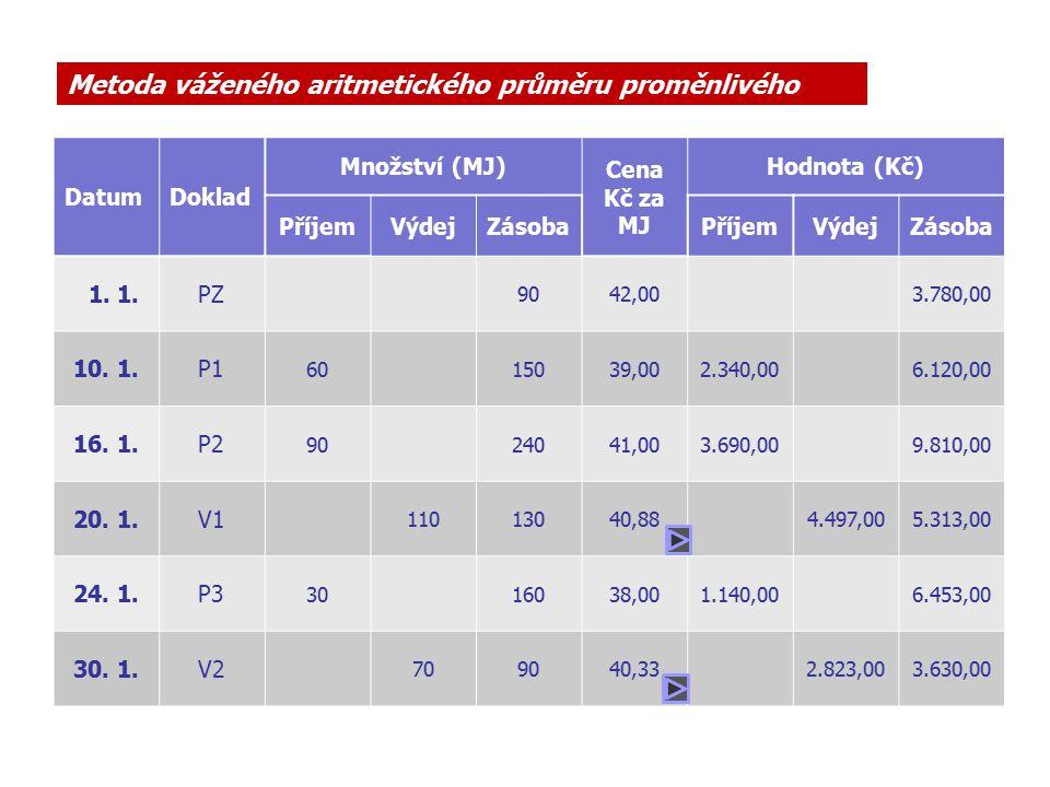 40,88 Kč 40,875 Kč Výpočet průměrných cen zásoba na skladě v Kč + poslední přírůstek v Kč Výdejka 20.