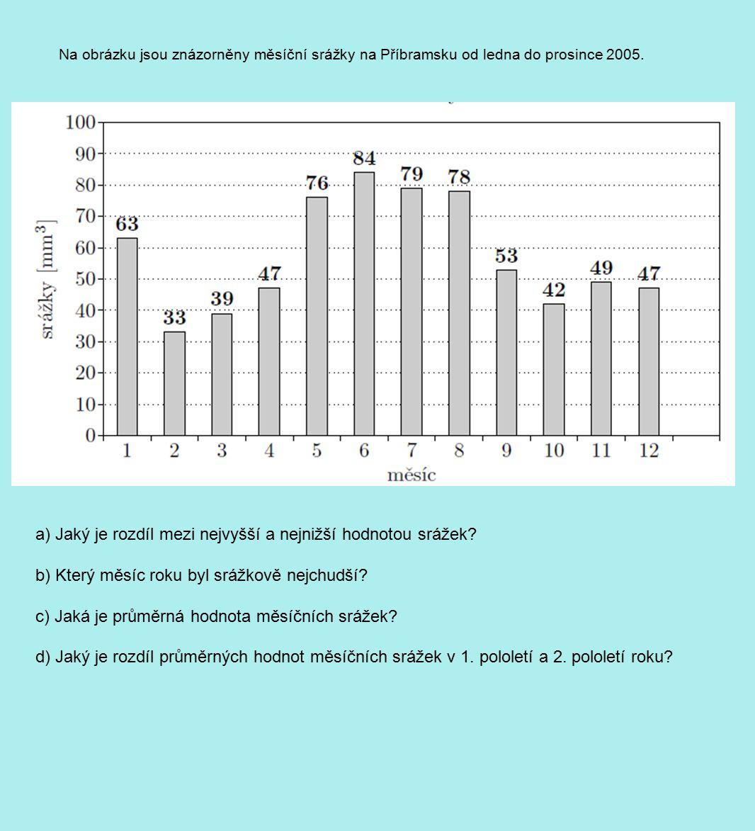 Na obrázku jsou znázorněny měsíční srážky na Příbramsku od ledna do prosince 2005. a) Jaký je rozdíl mezi nejvyšší a nejnižší hodnotou srážek? b) Kter