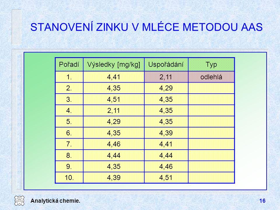 Analytická chemie.16 STANOVENÍ ZINKU V MLÉCE METODOU AAS PořadíVýsledky [mg/kg]UspořádáníTyp 1.4,412,11odlehlá 2.4,354,29 3.4,514,35 4.2,114,35 5.4,29