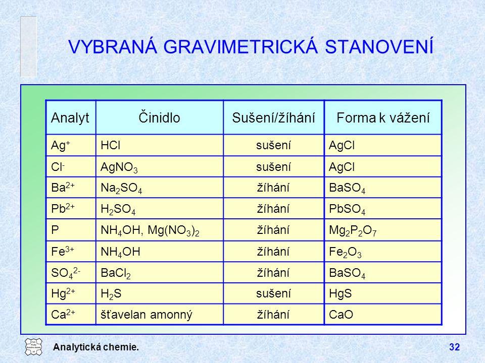 Analytická chemie.32 VYBRANÁ GRAVIMETRICKÁ STANOVENÍ AnalytČinidloSušení/žíháníForma k vážení Ag + HClsušeníAgCl Cl - AgNO 3 sušeníAgCl Ba 2+ Na 2 SO
