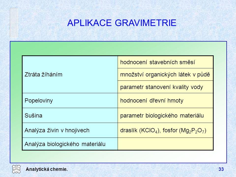 Analytická chemie.33 Ztráta žíháním hodnocení stavebních směsí množství organických látek v půdě parametr stanovení kvality vody Popelovinyhodnocení d