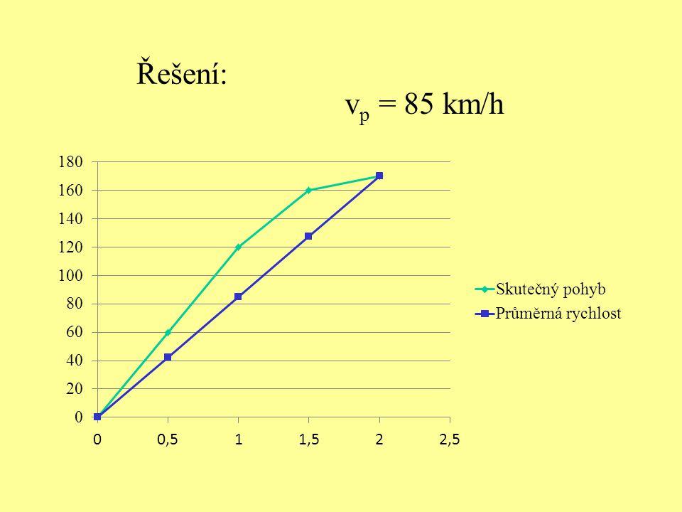 Řešte úlohu: Automobil jel po dálnici hodinu rychlostí 120 km/h, potom po silnici půl hodiny rychlostí 80 km/h a nakonec po polní cestě 30 minut rychl