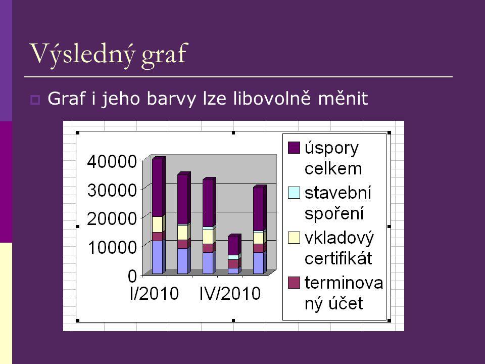 Výsledný graf  Graf i jeho barvy lze libovolně měnit
