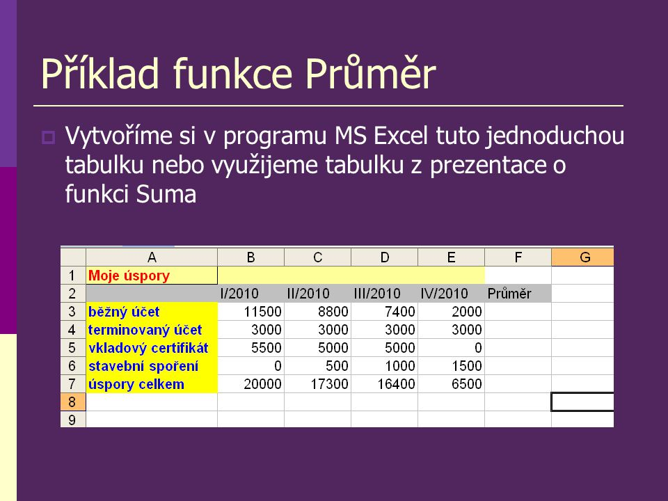 Příklad funkce Průměr  Vytvoříme si v programu MS Excel tuto jednoduchou tabulku nebo využijeme tabulku z prezentace o funkci Suma