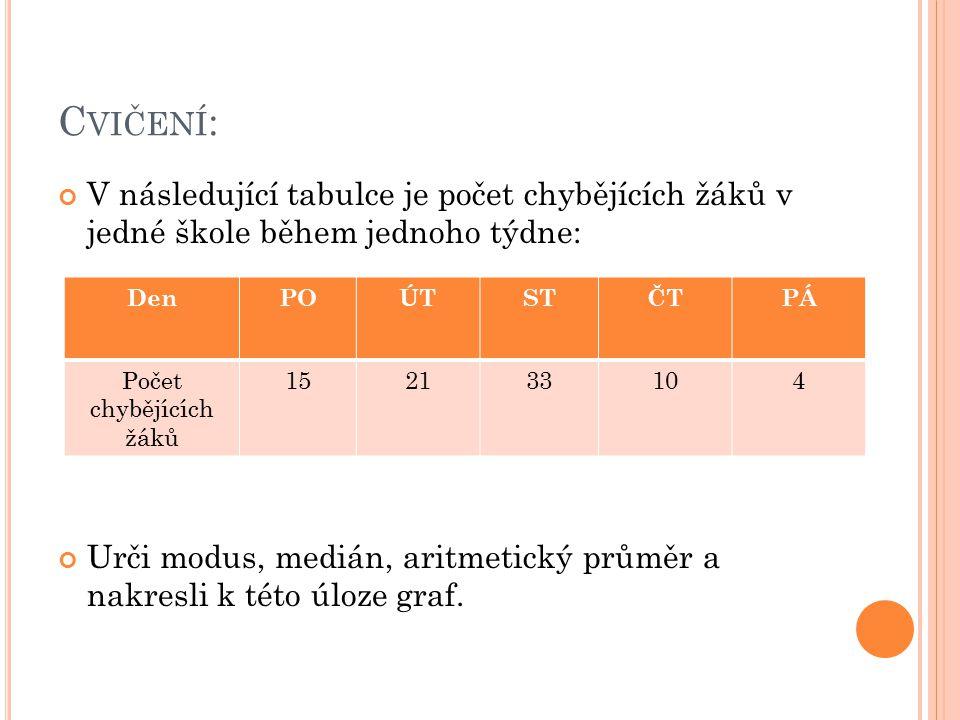 C VIČENÍ : V následující tabulce je počet chybějících žáků v jedné škole během jednoho týdne: Urči modus, medián, aritmetický průměr a nakresli k této