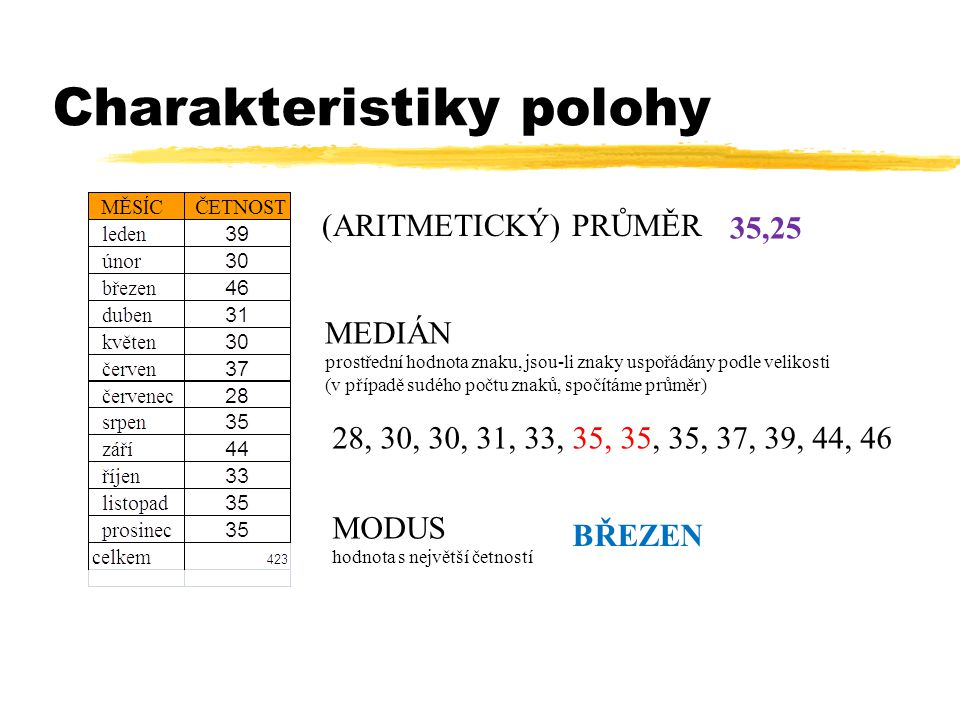 Charakteristiky polohy MODUS hodnota s největší četností (ARITMETICKÝ) PRŮMĚR MEDIÁN prostřední hodnota znaku, jsou-li znaky uspořádány podle velikosti (v případě sudého počtu znaků, spočítáme průměr) 35,25 BŘEZEN 28, 30, 30, 31, 33, 35, 35, 35, 37, 39, 44, 46