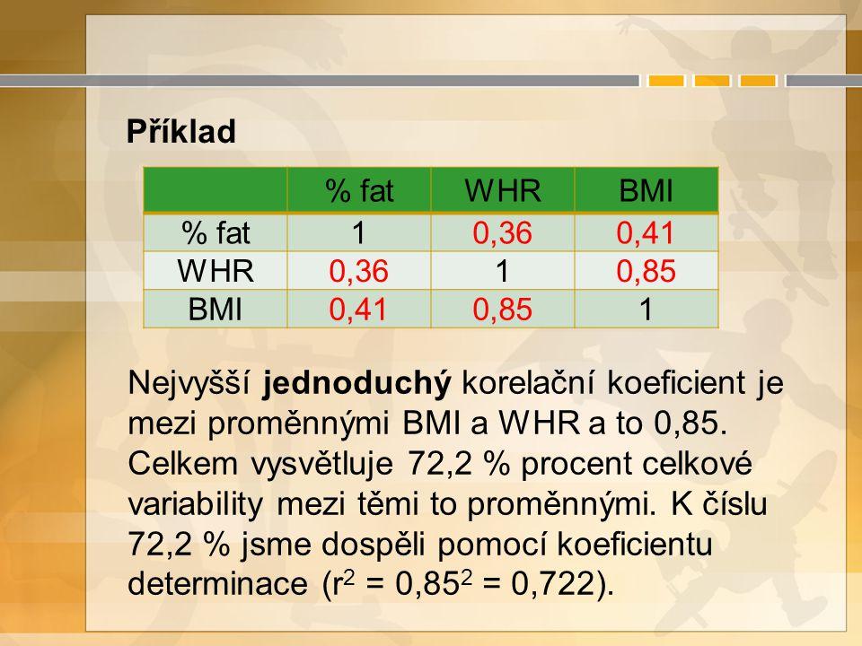 % fatWHRBMI % fat10,360,41 WHR0,3610,85 BMI0,410,851 Nejvyšší jednoduchý korelační koeficient je mezi proměnnými BMI a WHR a to 0,85.