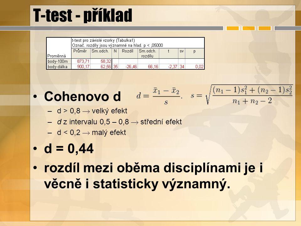 T-test - příklad Cohenovo d –d > 0,8  velký efekt –d z intervalu 0,5 – 0,8  střední efekt –d < 0,2  malý efekt d = 0,44 rozdíl mezi oběma disciplínami je i věcně i statisticky významný.