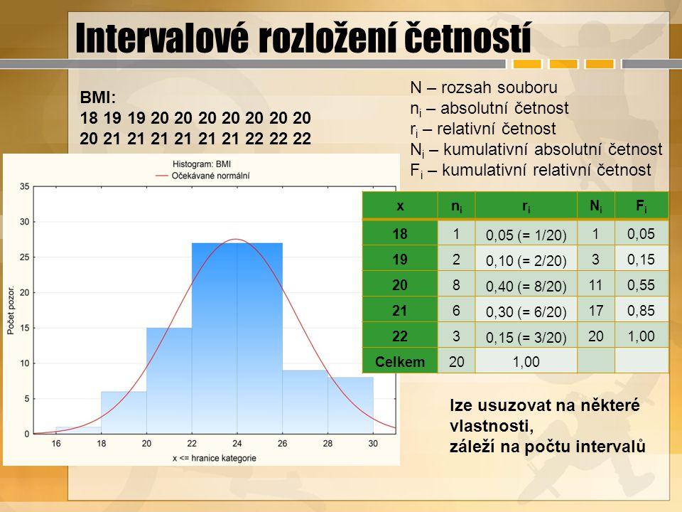 Intervalové rozložení četností xnini riri NiNi FiFi 181 0,05 (= 1/20) 10,05 192 0,10 (= 2/20) 30,15 208 0,40 (= 8/20) 110,55 216 0,30 (= 6/20) 170,85 223 0,15 (= 3/20) 201,00 Celkem201,00 BMI: 18 19 19 20 20 20 20 20 20 20 20 21 21 21 21 21 21 22 22 22 N – rozsah souboru n i – absolutní četnost r i – relativní četnost N i – kumulativní absolutní četnost F i – kumulativní relativní četnost lze usuzovat na některé vlastnosti, záleží na počtu intervalů