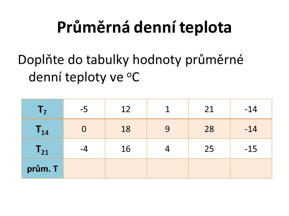 Průměrná denní teplota Doplňte do tabulky hodnoty průměrné denní teploty ve o C T7T7 -512121-14 T 14 018928-14 T 21 -416425-15 prům.