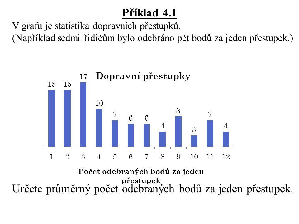 Příklad 4.1 V grafu je statistika dopravních přestupků.