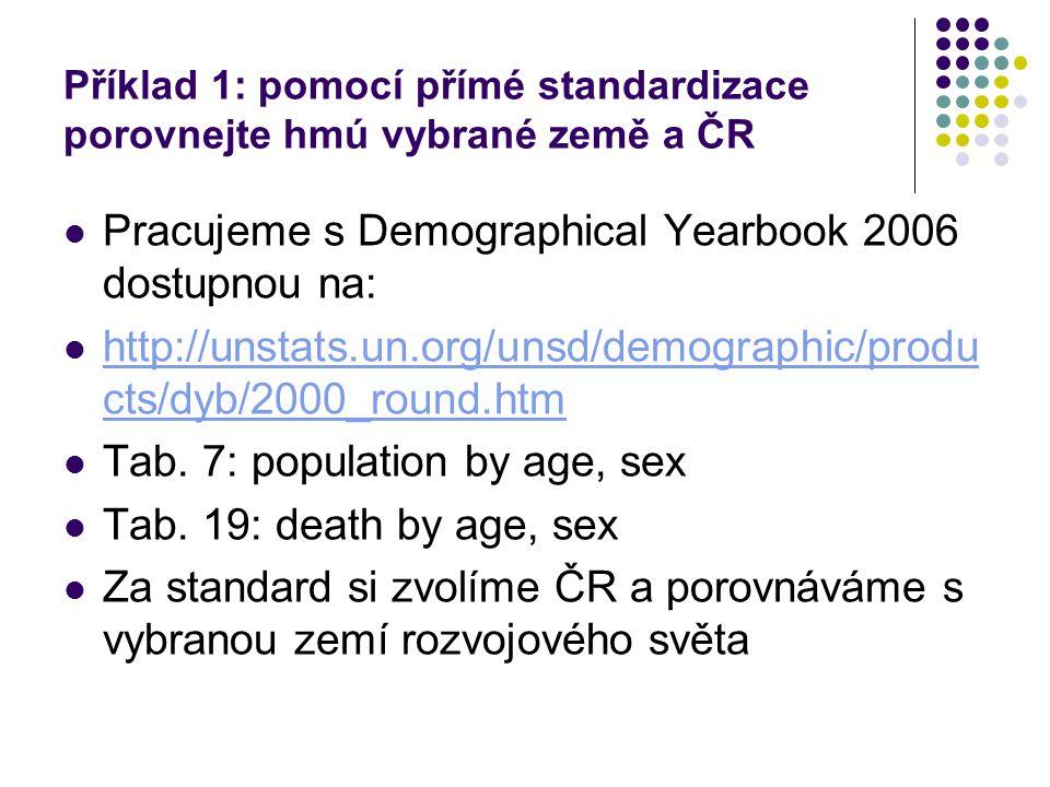Příklad 1: pomocí přímé standardizace porovnejte hmú vybrané země a ČR Pracujeme s Demographical Yearbook 2006 dostupnou na: http://unstats.un.org/unsd/demographic/produ cts/dyb/2000_round.htm http://unstats.un.org/unsd/demographic/produ cts/dyb/2000_round.htm Tab.