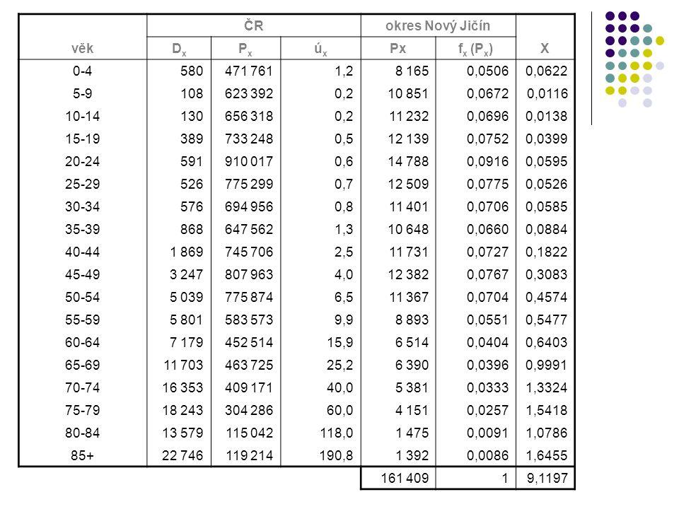 ČRokres Nový Jičín věkDxDx PxPx úxúx Pxf x (P x )X 0-4580471 7611,28 1650,05060,0622 5-9108623 3920,210 8510,06720,0116 10-14130656 3180,211 2320,06960,0138 15-19389733 2480,512 1390,07520,0399 20-24591910 0170,614 7880,09160,0595 25-29526775 2990,712 5090,07750,0526 30-34576694 9560,811 4010,07060,0585 35-39868647 5621,310 6480,06600,0884 40-441 869745 7062,511 7310,07270,1822 45-493 247807 9634,012 3820,07670,3083 50-545 039775 8746,511 3670,07040,4574 55-595 801583 5739,98 8930,05510,5477 60-647 179452 51415,96 5140,04040,6403 65-6911 703463 72525,26 3900,03960,9991 70-7416 353409 17140,05 3810,03331,3324 75-7918 243304 28660,04 1510,02571,5418 80-8413 579115 042118,01 4750,00911,0786 85+22 746119 214190,81 3920,00861,6455 161 40919,1197
