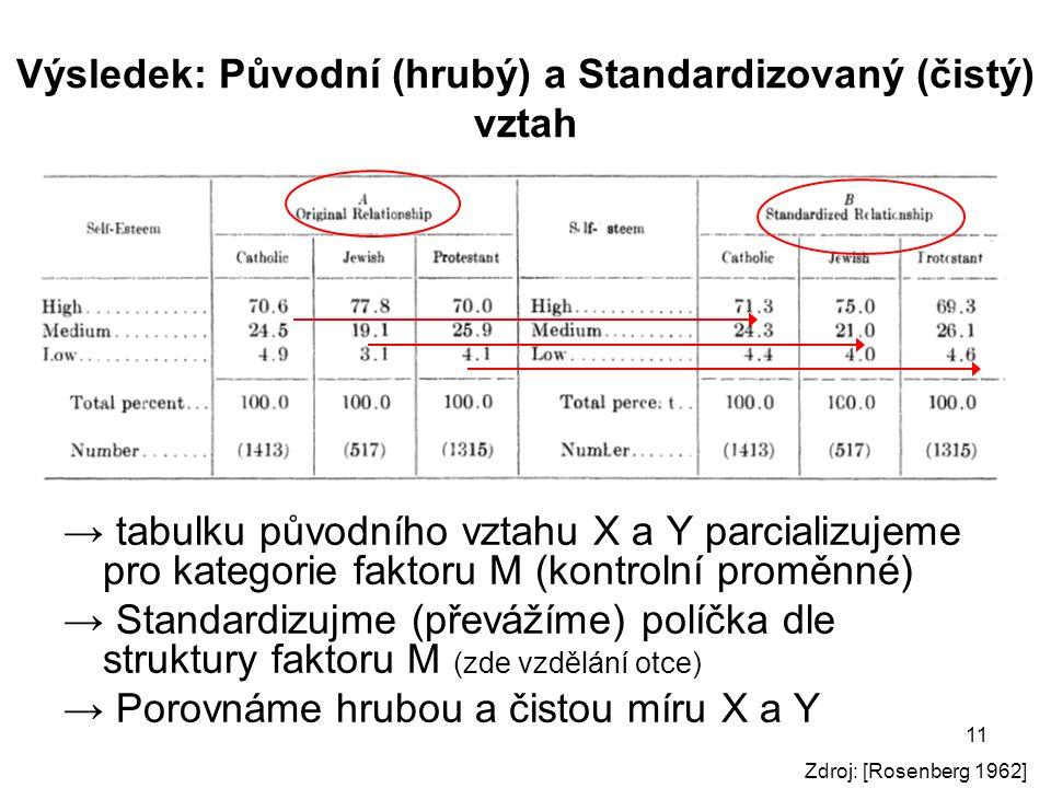 11 Výsledek: Původní (hrubý) a Standardizovaný (čistý) vztah → tabulku původního vztahu X a Y parcializujeme pro kategorie faktoru M (kontrolní proměn