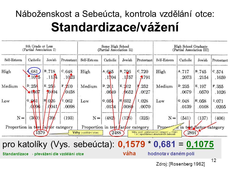 12 Náboženskost a Sebeúcta, kontrola vzdělání otce: Standardizace/vážení pro katolíky (Vys. sebeúcta): 0,1579 * 0,681 = 0,1075 Standardizace → převáže