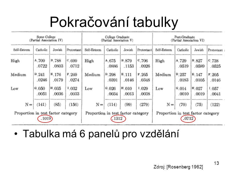 13 Pokračování tabulky Tabulka má 6 panelů pro vzdělání Zdroj: [Rosenberg 1962]