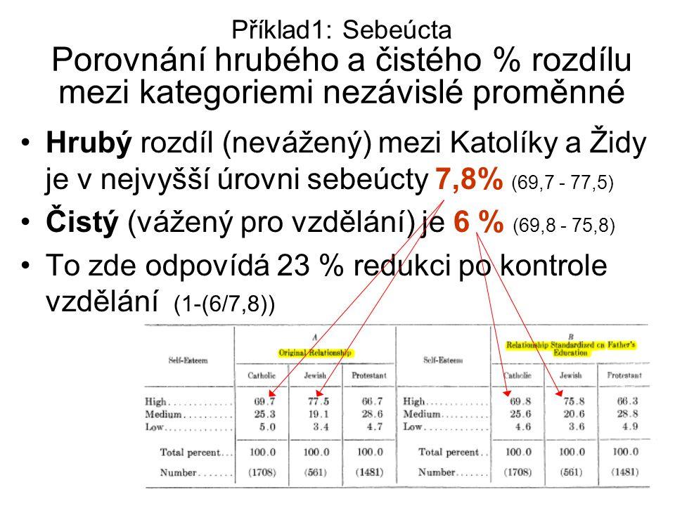 19 Příklad1: Sebeúcta Porovnání hrubého a čistého % rozdílu mezi kategoriemi nezávislé proměnné Hrubý rozdíl (nevážený) mezi Katolíky a Židy je v nejv