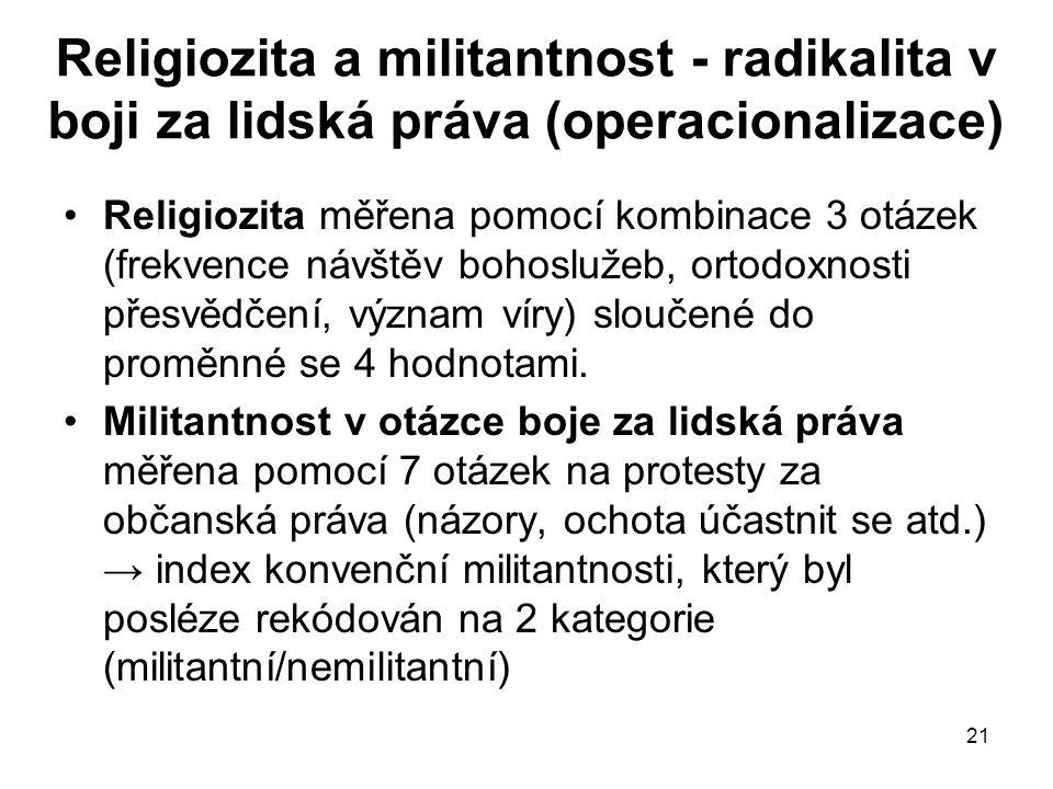 21 Religiozita a militantnost - radikalita v boji za lidská práva (operacionalizace) Religiozita měřena pomocí kombinace 3 otázek (frekvence návštěv b