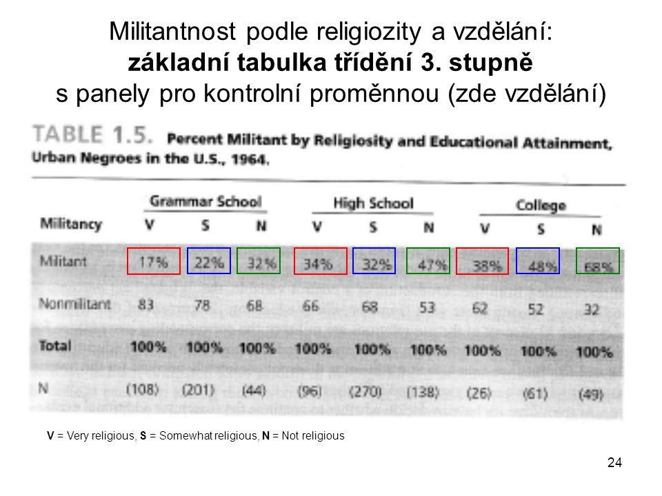 24 Militantnost podle religiozity a vzdělání: základní tabulka třídění 3. stupně s panely pro kontrolní proměnnou (zde vzdělání) V = Very religious, S