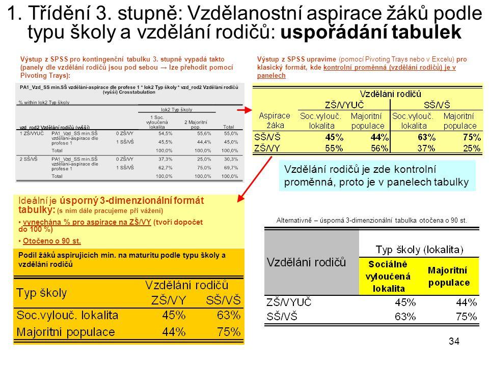 34 1. Třídění 3. stupně: Vzdělanostní aspirace žáků podle typu školy a vzdělání rodičů: uspořádání tabulek Výstup z SPSS pro kontingenční tabulku 3. s