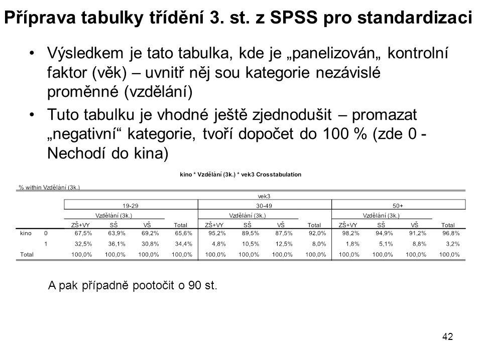 """42 Příprava tabulky třídění 3. st. z SPSS pro standardizaci Výsledkem je tato tabulka, kde je """"panelizován"""" kontrolní faktor (věk) – uvnitř něj sou ka"""