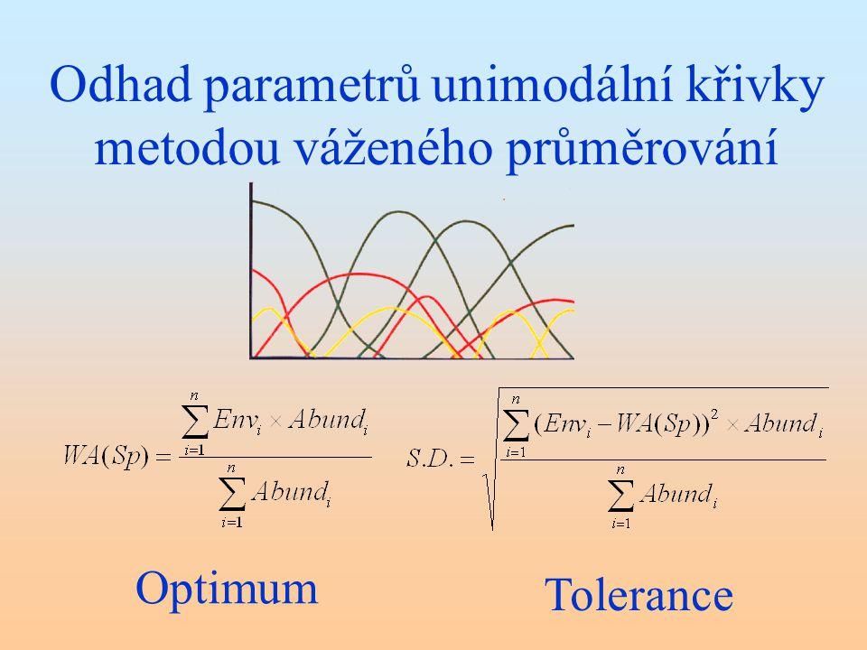 Odhad parametrů unimodální křivky metodou váženého průměrování Optimum Tolerance