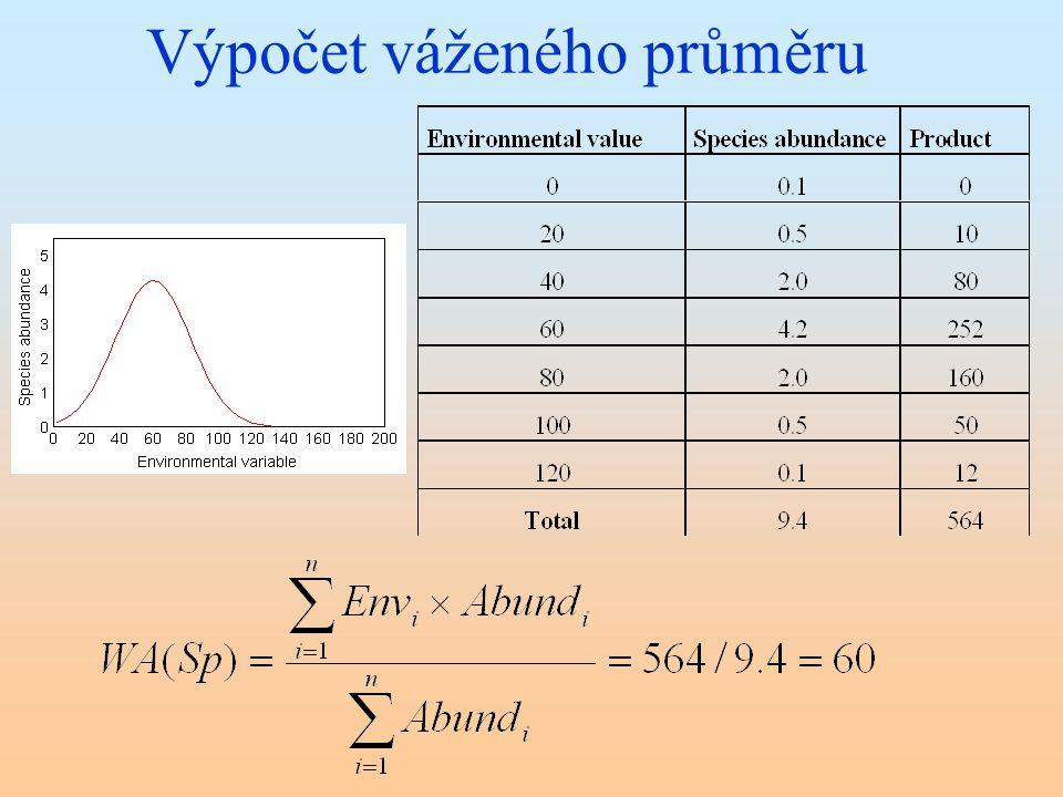 Výpočet váženého průměru