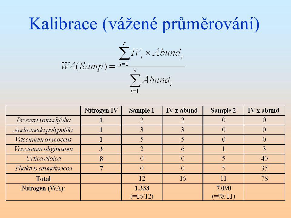 Kalibrace (vážené průměrování)