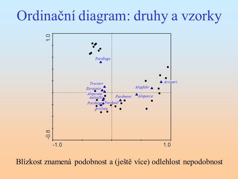 Ordinační diagram: druhy a vzorky Blízkost znamená podobnost a (ještě více) odlehlost nepodobnost