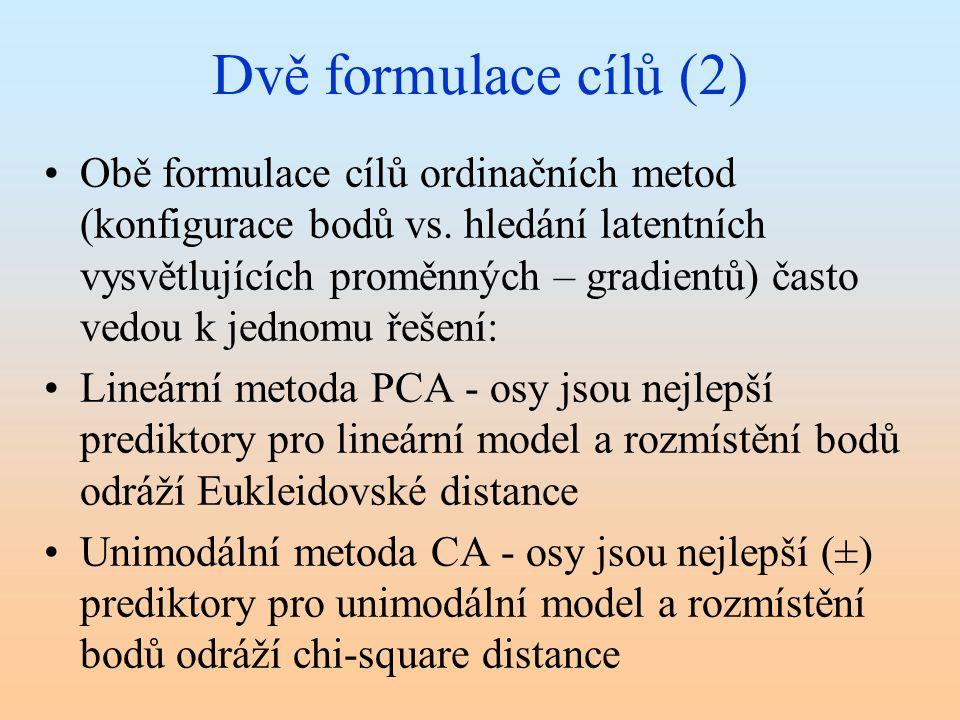 Dvě formulace cílů (2) Obě formulace cílů ordinačních metod (konfigurace bodů vs. hledání latentních vysvětlujících proměnných – gradientů) často vedo