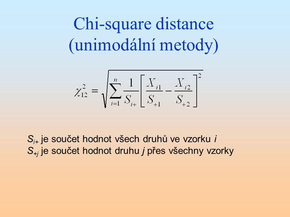 Chi-square distance (unimodální metody) S i+ je součet hodnot všech druhů ve vzorku i S +j je součet hodnot druhu j přes všechny vzorky